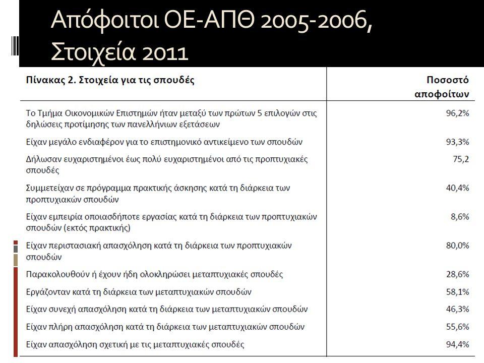 Απόφοιτοι ΟΕ-ΑΠΘ 2005-2006, Στοιχεία 2011