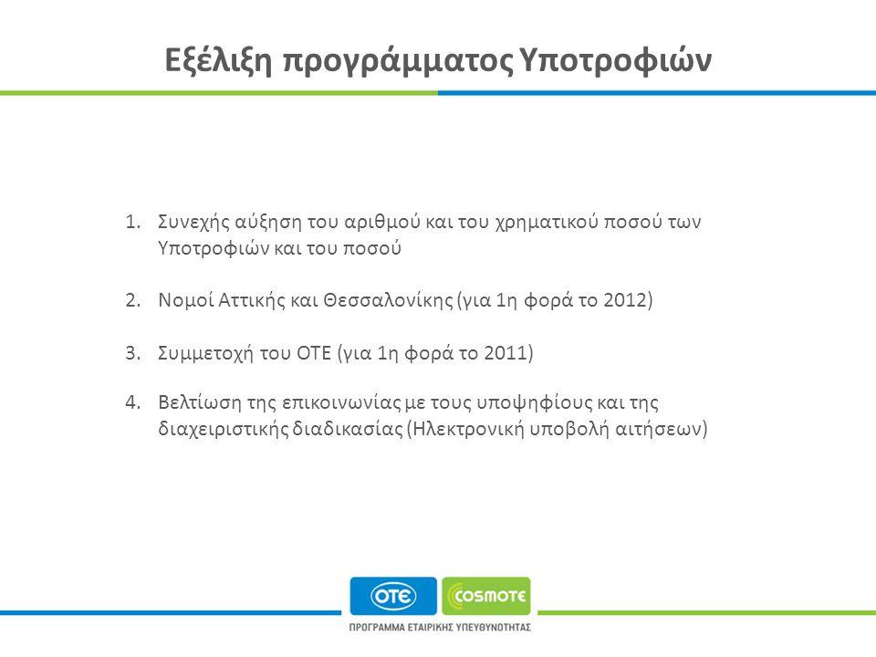 Εξέλιξη προγράμματος Υποτροφιών 1.Συνεχής αύξηση του αριθμού και του χρηματικού ποσού των Υποτροφιών και του ποσού 2.Νομοί Αττικής και Θεσσαλονίκης (για 1η φορά το 2012) 3.Συμμετοχή του ΟΤΕ (για 1η φορά το 2011) 4.Βελτίωση της επικοινωνίας με τους υποψηφίους και της διαχειριστικής διαδικασίας (Ηλεκτρονική υποβολή αιτήσεων)