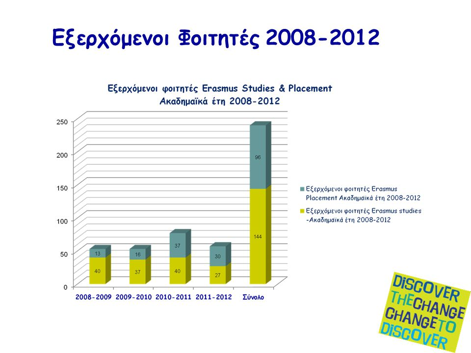 Εξερχόμενοι Φοιτητές 2008-2012