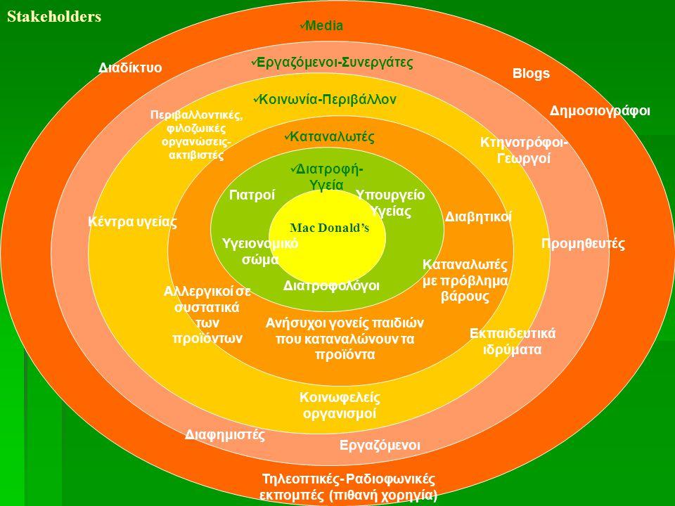 Stakeholders Mac Donald's Διατροφολόγοι ΓιατροίΥπουργείο Υγείας Υγειονομικό σώμα Καταναλωτές Ανήσυχοι γονείς παιδιών που καταναλώνουν τα προϊόντα Διαβητικοί Καταναλωτές με πρόβλημα βάρους Διατροφή- Υγεία Αλλεργικοί σε συστατικά των προϊόντων Κοινωνία-Περιβάλλον Κοινωφελείς οργανισμοί Εκπαιδευτικά ιδρύματα Περιβαλλοντικές, φιλοζωικές οργανώσεις- ακτιβιστές Κέντρα υγείας Εργαζόμενοι-Συνεργάτες Κτηνοτρόφοι- Γεωργοί Προμηθευτές Εργαζόμενοι Διαφημιστές Media Blogs Δημοσιογράφοι Διαδίκτυο Τηλεοπτικές- Ραδιοφωνικές εκπομπές (πιθανή χορηγία)