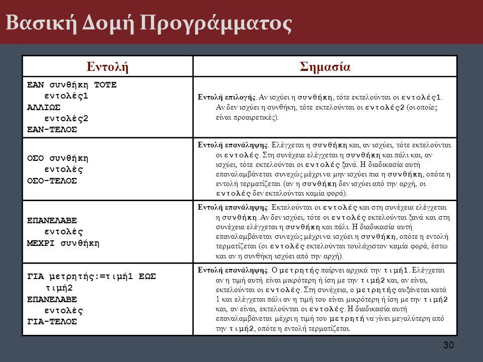 Βασική Δομή Προγράμματος ΕντολήΣημασία ΕΑΝ συνθήκη ΤΟΤΕ εντολές1 ΑΛΛΙΩΣ εντολές2 ΕΑΝ-ΤΕΛΟΣ Εντολή επιλογής. Αν ισχύει η συνθήκη, τότε εκτελούνται οι ε