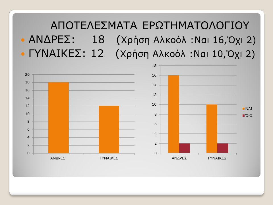 ΑΠΟΤΕΛΕΣΜΑΤΑ ΕΡΩΤΗΜΑΤΟΛΟΓΙΟΥ ΑΝΔΡΕΣ: 18 ( Χρήση Αλκοόλ :Ναι 16,Όχι 2) ΓΥΝΑΙΚΕΣ: 12 ( Χρήση Αλκοόλ :Ναι 10,Όχι 2)