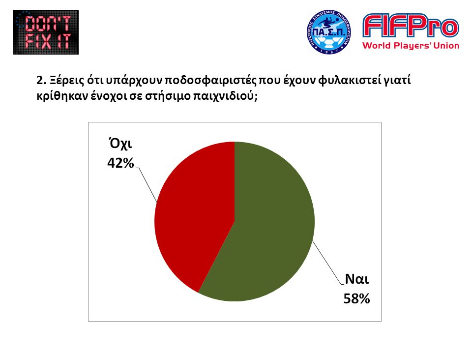 2. Ξέρεις ότι υπάρχουν ποδοσφαιριστές που έχουν φυλακιστεί γιατί κρίθηκαν ένοχοι σε στήσιμο παιχνιδιού;