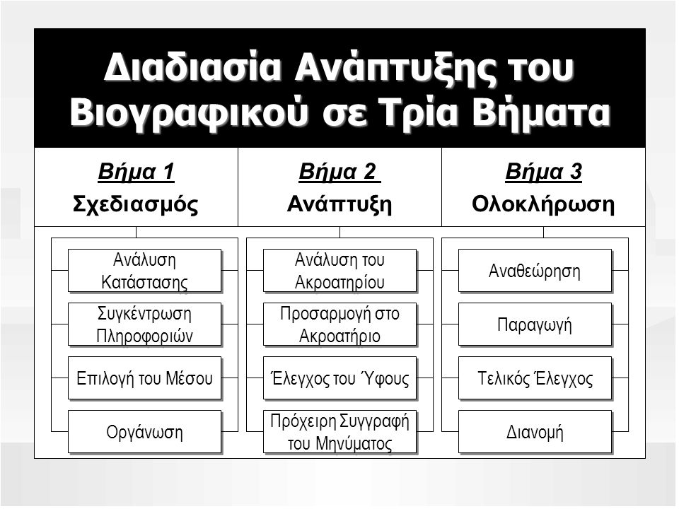 Διαδιασία Ανάπτυξης του Βιογραφικού σε Τρία Βήματα Βήμα 1 Σχεδιασμός Βήμα 3 Ολοκλήρωση Βήμα 2 Ανάπτυξη Ανάλυση Κατάστασης Συγκέντρωση Πληροφοριών Επιλογή του Μέσου Ανάλυση του Ακροατηρίου Προσαρμογή στο Ακροατήριο Έλεγχος του Ύφους Αναθεώρηση Παραγωγή Τελικός Έλεγχος Οργάνωση Πρόχειρη Συγγραφή του Μηνύματος Διανομή