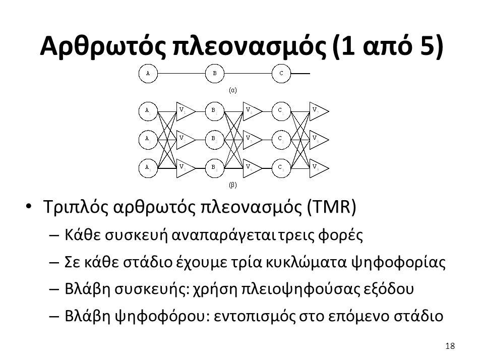 Αρθρωτός πλεονασμός (1 από 5) Τριπλός αρθρωτός πλεονασμός (TMR) – Κάθε συσκευή αναπαράγεται τρεις φορές – Σε κάθε στάδιο έχουμε τρία κυκλώματα ψηφοφορίας – Βλάβη συσκευής: χρήση πλειοψηφούσας εξόδου – Βλάβη ψηφοφόρου: εντοπισμός στο επόμενο στάδιο 18