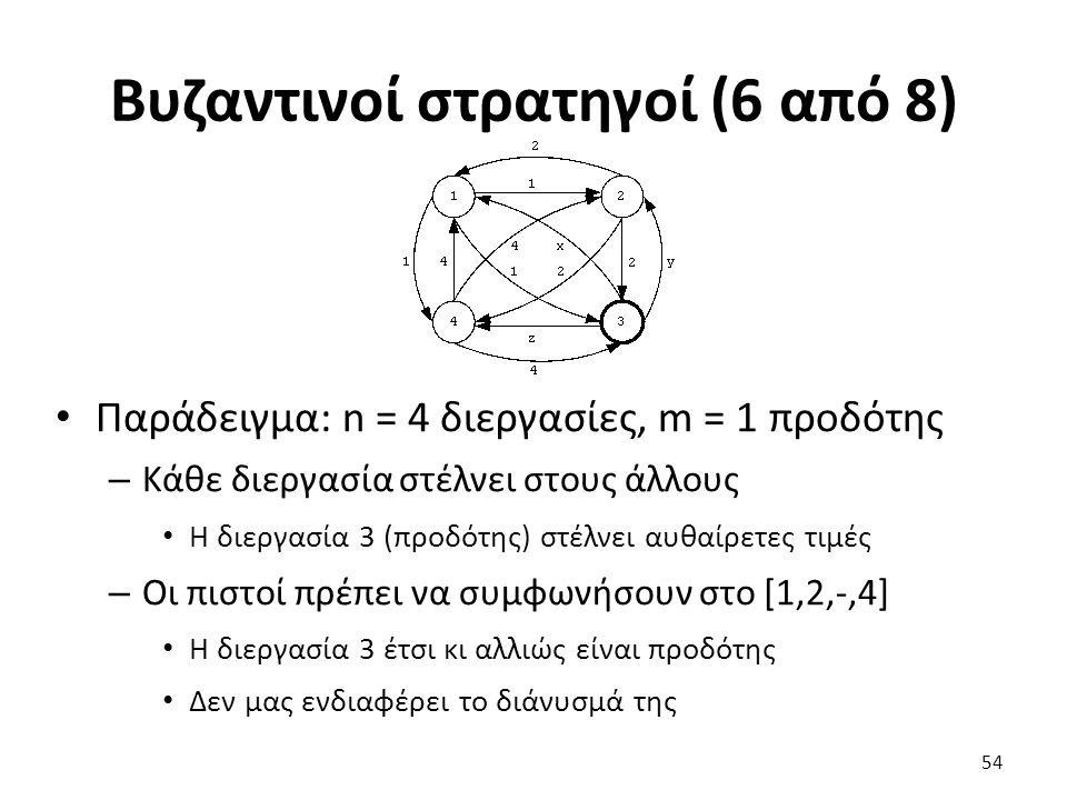 Βυζαντινοί στρατηγοί (6 από 8) Παράδειγμα: n = 4 διεργασίες, m = 1 προδότης – Κάθε διεργασία στέλνει στους άλλους Η διεργασία 3 (προδότης) στέλνει αυθαίρετες τιμές – Οι πιστοί πρέπει να συμφωνήσουν στο [1,2,-,4] Η διεργασία 3 έτσι κι αλλιώς είναι προδότης Δεν μας ενδιαφέρει το διάνυσμά της 54