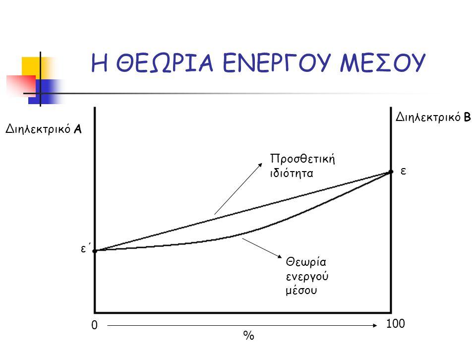 Η ΘΕΩΡΙΑ ΕΝΕΡΓΟΥ ΜΕΣΟΥ ε΄ ε 0 100 % Προσθετική ιδιότητα Θεωρία ενεργού μέσου Διηλεκτρικό Α Διηλεκτρικό Β
