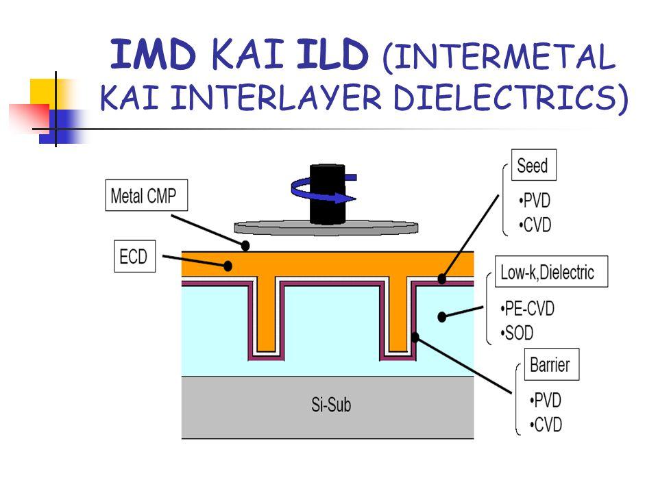 IMD ΚΑΙ ILD (INTERMETAL KAI INTERLAYER DIELECTRICS)