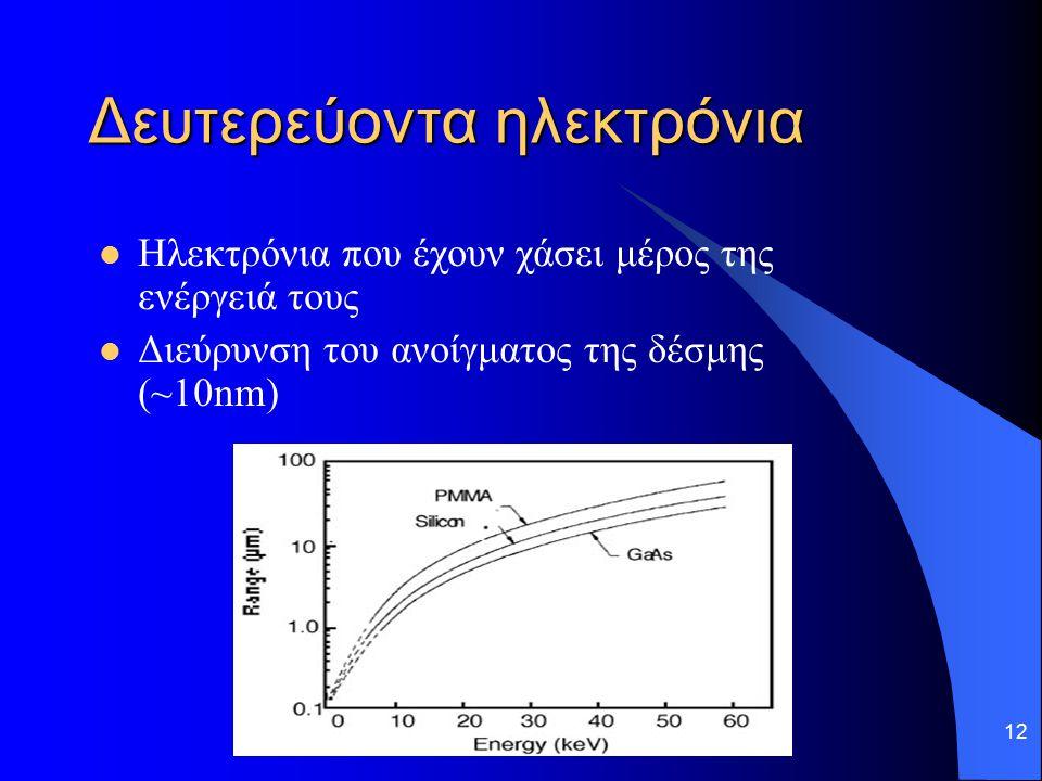 12 Δευτερεύοντα ηλεκτρόνια Ηλεκτρόνια που έχουν χάσει μέρος της ενέργειά τους Διεύρυνση του ανοίγματος της δέσμης (~10nm)