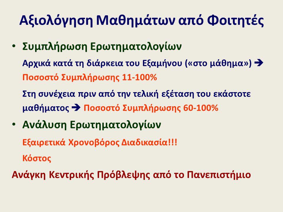 Συμπλήρωση Ερωτηματολογίων Αρχικά κατά τη διάρκεια του Εξαμήνου («στο μάθημα»)  Ποσοστό Συμπλήρωσης 11-100% Στη συνέχεια πριν από την τελική εξέταση του εκάστοτε μαθήματος  Ποσοστό Συμπλήρωσης 60-100% Ανάλυση Ερωτηματολογίων Εξαιρετικά Χρονοβόρος Διαδικασία!!.