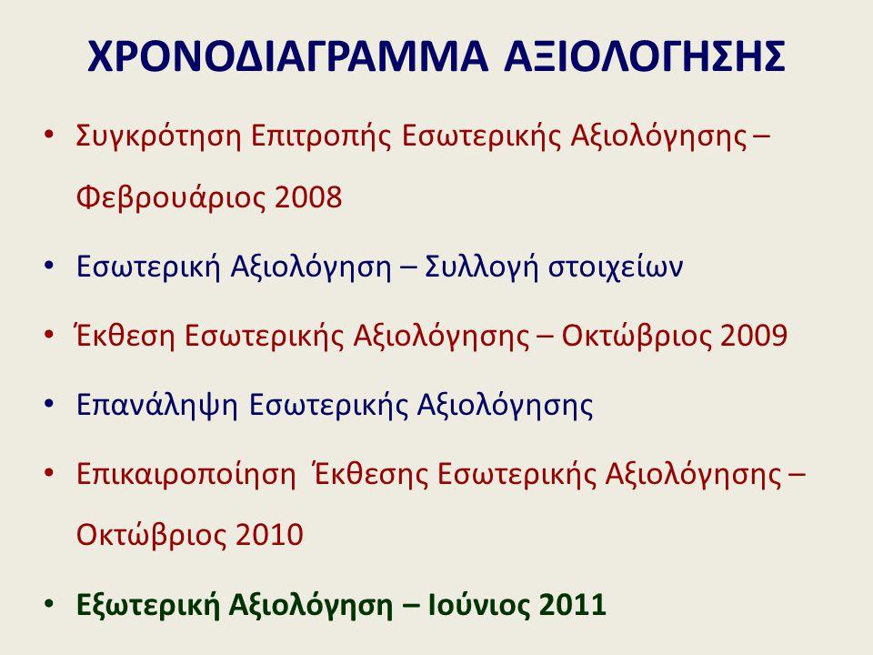 ΧΡΟΝΟΔΙΑΓΡΑΜΜΑ ΑΞΙΟΛΟΓΗΣΗΣ Συγκρότηση Επιτροπής Εσωτερικής Αξιολόγησης – Φεβρουάριος 2008 Εσωτερική Αξιολόγηση – Συλλογή στοιχείων Έκθεση Εσωτερικής Αξιολόγησης – Οκτώβριος 2009 Επανάληψη Εσωτερικής Αξιολόγησης Επικαιροποίηση Έκθεσης Εσωτερικής Αξιολόγησης – Οκτώβριος 2010 Εξωτερική Αξιολόγηση – Ιούνιος 2011