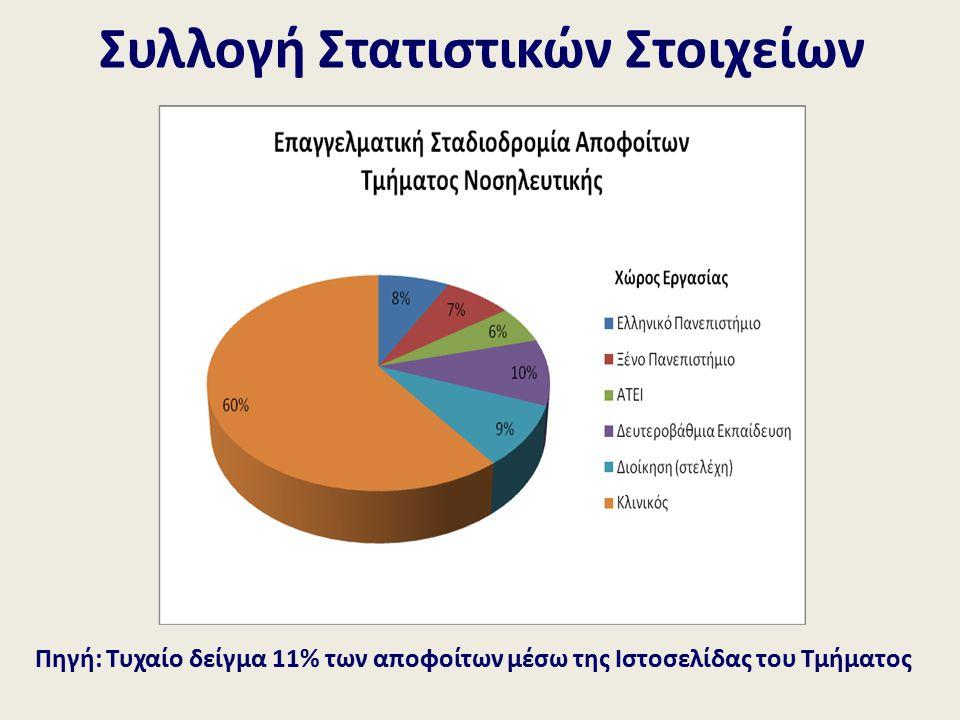Πηγή: Τυχαίο δείγμα 11% των αποφοίτων μέσω της Ιστοσελίδας του Τμήματος Συλλογή Στατιστικών Στοιχείων