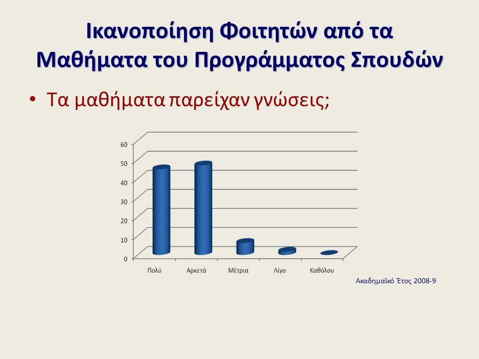Τα μαθήματα παρείχαν γνώσεις; Ικανοποίηση Φοιτητών από τα Μαθήματα του Προγράμματος Σπουδών Ακαδημαϊκό Έτος 2008-9