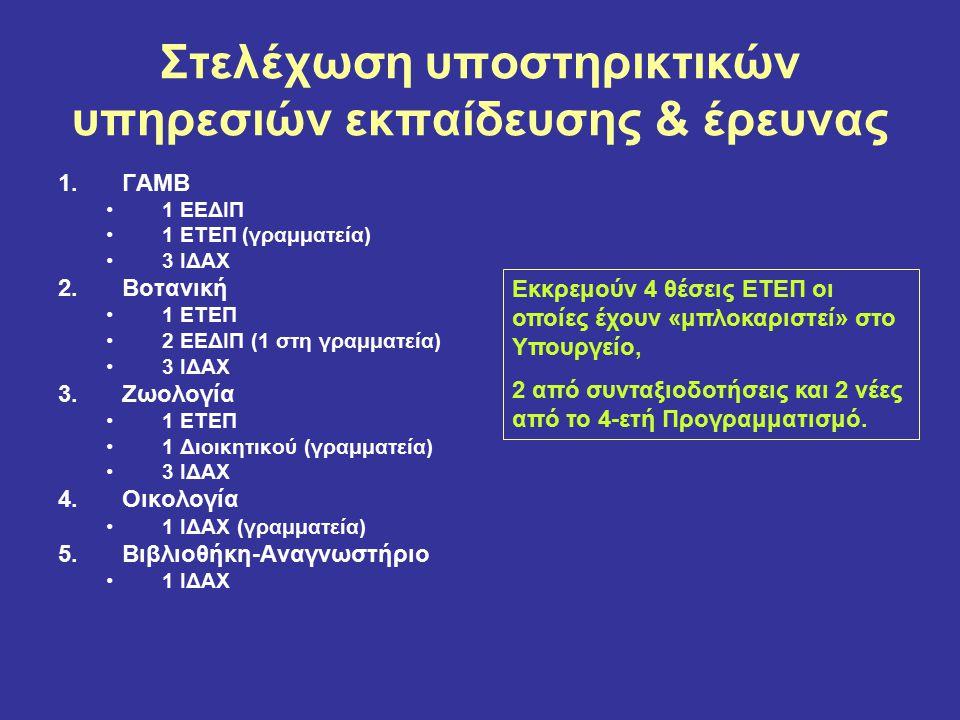 Στελέχωση υποστηρικτικών υπηρεσιών εκπαίδευσης & έρευνας 1.ΓΑΜΒ 1 ΕΕΔΙΠ 1 ΕΤΕΠ (γραμματεία) 3 ΙΔΑΧ 2.Βοτανική 1 ΕΤΕΠ 2 ΕΕΔΙΠ (1 στη γραμματεία) 3 ΙΔΑΧ 3.Ζωολογία 1 ΕΤΕΠ 1 Διοικητικού (γραμματεία) 3 ΙΔΑΧ 4.Οικολογία 1 ΙΔΑΧ (γραμματεία) 5.Βιβλιοθήκη-Αναγνωστήριο 1 ΙΔΑΧ Εκκρεμούν 4 θέσεις ΕΤΕΠ οι οποίες έχουν «μπλοκαριστεί» στο Υπουργείο, 2 από συνταξιοδοτήσεις και 2 νέες από το 4-ετή Προγραμματισμό.