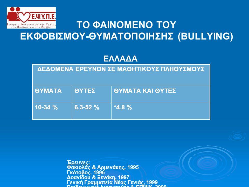 ΤΟ ΦΑΙΝΟΜΕΝΟ ΤΟΥ ΕΚΦΟΒΙΣΜΟΥ-ΘΥΜΑΤΟΠΟΙΗΣΗΣ (BULLYING) EΛΛΑΔΑ Έρευνες: Φακιολάς & Αρμενάκης, 1995 Γκότοβος, 1996 Δοανίδου & Ξενάκη, 1997 Γενική Γραμματε