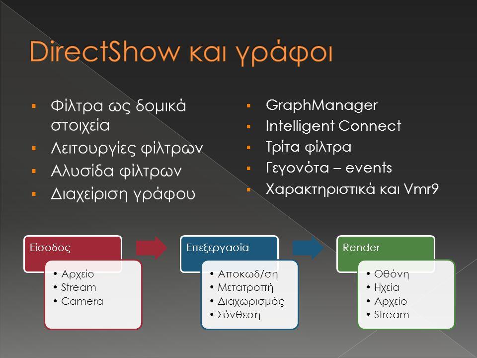  Φίλτρα ως δομικά στοιχεία  Λειτουργίες φίλτρων  Αλυσίδα φίλτρων  Διαχείριση γράφου  GraphManager  Intelligent Connect  Τρίτα φίλτρα  Γεγονότα – events  Χαρακτηριστικά και Vmr9 Είσοδος Αρχείο Stream Camera Επεξεργασία Αποκωδ/ση Μετατροπή Διαχωρισμός Σύνθεση Render Οθόνη Ηχεία Αρχείο Stream