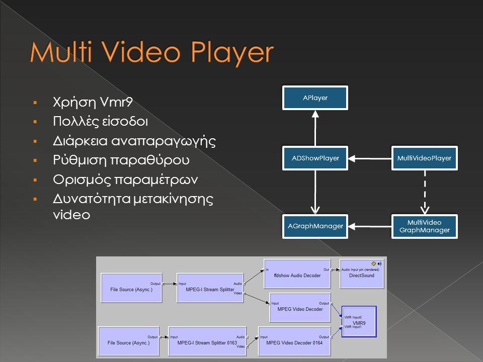  Χρήση Vmr9  Πολλές είσοδοι  Διάρκεια αναπαραγωγής  Ρύθμιση παραθύρου  Ορισμός παραμέτρων  Δυνατότητα μετακίνησης video MultiVideo GraphManager APlayer ADShowPlayer AGraphManager MultiVideoPlayer