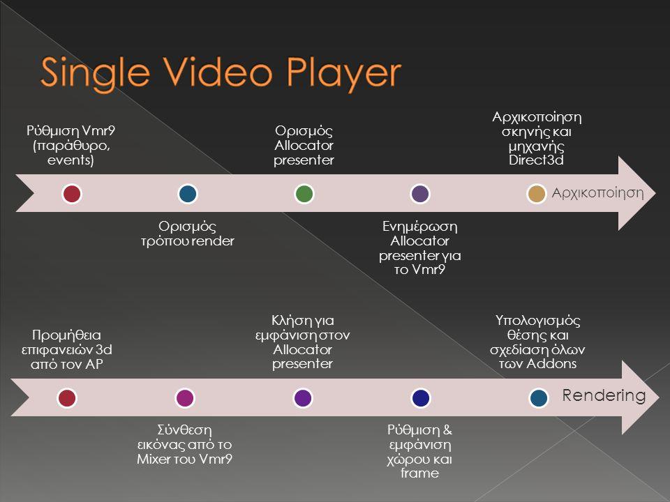 Ρύθμιση Vmr9 (παράθυρο, events) Ορισμός τρόπου render Ορισμός Allocator presenter Ενημέρωση Allocator presenter για το Vmr9 Αρχικοποίηση σκηνής και μηχανής Direct3d Προμήθεια επιφανειών 3d από τον AP Σύνθεση εικόνας από το Mixer του Vmr9 Κλήση για εμφάνιση στον Allocator presenter Ρύθμιση & εμφάνιση χώρου και frame Υπολογισμός θέσης και σχεδίαση όλων των Addons Αρχικοποίηση Rendering
