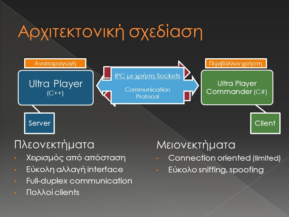 Ultra Player (C++) Αίτηση Ultra Player Commander (C#) Απάντηση Client Server IPC με χρήση Sockets Communication Protocol IPC με χρήση Sockets Communic