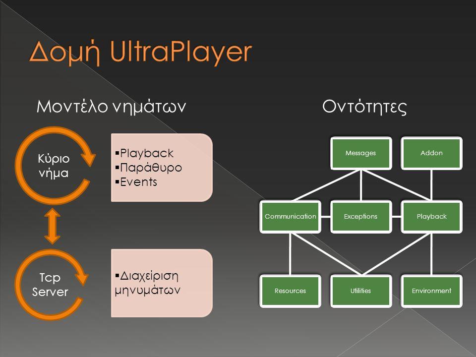Κύριο νήμα Tcp Server  Διαχείριση μηνυμάτων  Playback  Παράθυρο  Events Μοντέλο νημάτων Messages Communication Exceptions Playback Addon Environment Resources Utilities Οντότητες