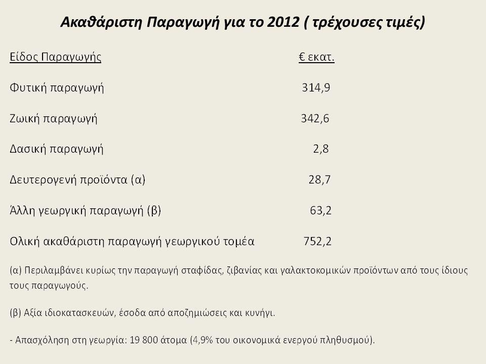 Aκαθάριστη Παραγωγή για το 2012 ( τρέχουσες τιμές)