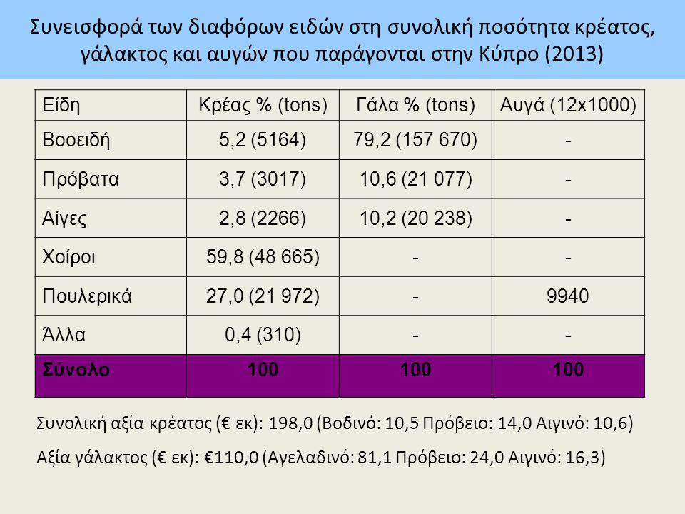 Συνεισφορά των διαφόρων ειδών στη συνολική ποσότητα κρέατος, γάλακτος και αυγών που παράγονται στην Κύπρο (2013) ΕίδηΚρέας % (tons)Γάλα % (tons)Αυγά (