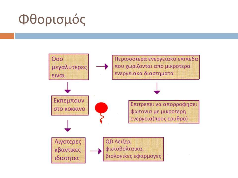 Φθορ ισμός  Μια από τις πιο σημαντικές ιδιότητες είναι η διέγερση φθορισμού.