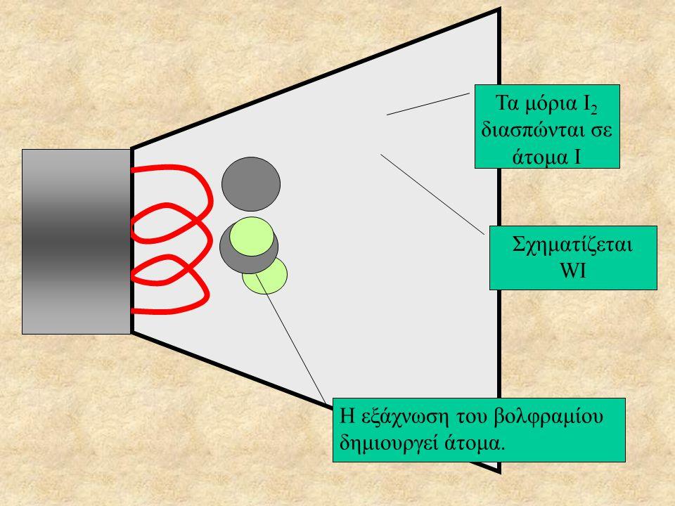 Λαμπτήρες αλογόνου Σημαντική βελτίωση των λαμπτήρων πυρακτώσεως είναι οι λαμπτήρες αλογόνου. Το γυάλινο περίβλημα είναι από χαλαζία και περιέχουν αδρα