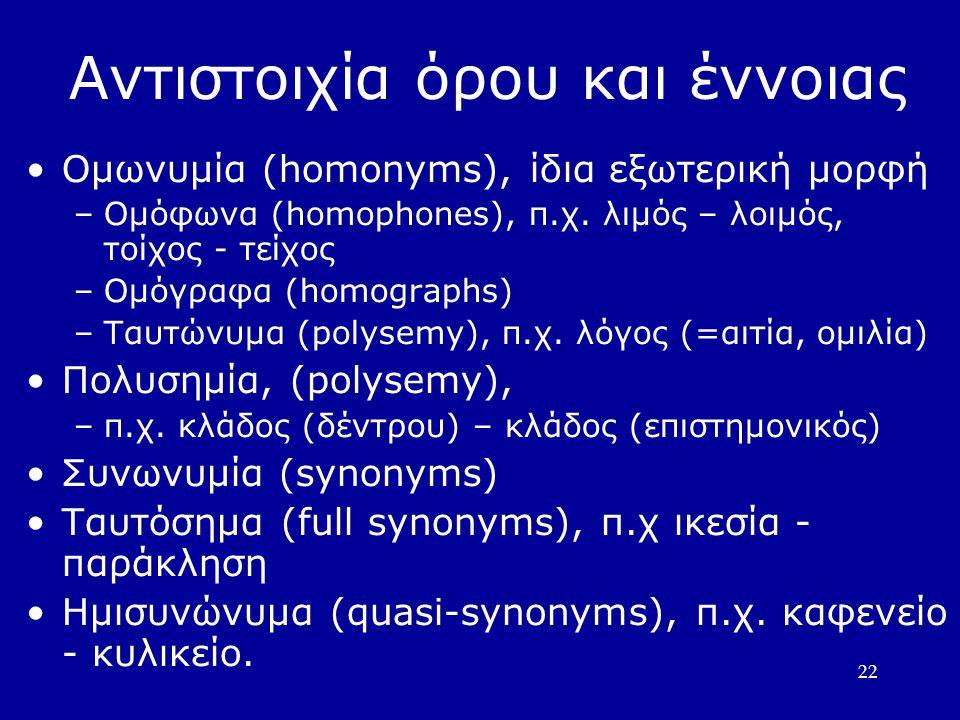 22 Αντιστοιχία όρου και έννοιας Οµωνυµία (homonyms), ίδια εξωτερική µορφή –Οµόφωνα (homophones), π.χ. λιµός – λοιµός, τοίχος - τείχος –Οµόγραφα (homog