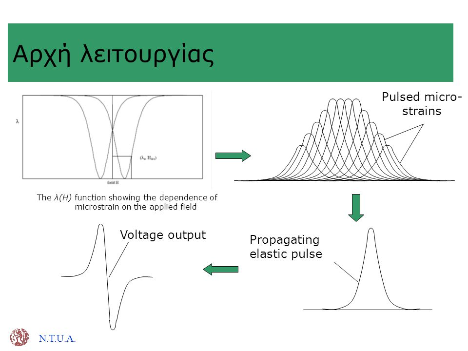 N.T.U.A. Αρχή λειτουργίας Voltage output Propagating elastic pulse Pulsed micro- strains The λ(H) function showing the dependence of microstrain on th