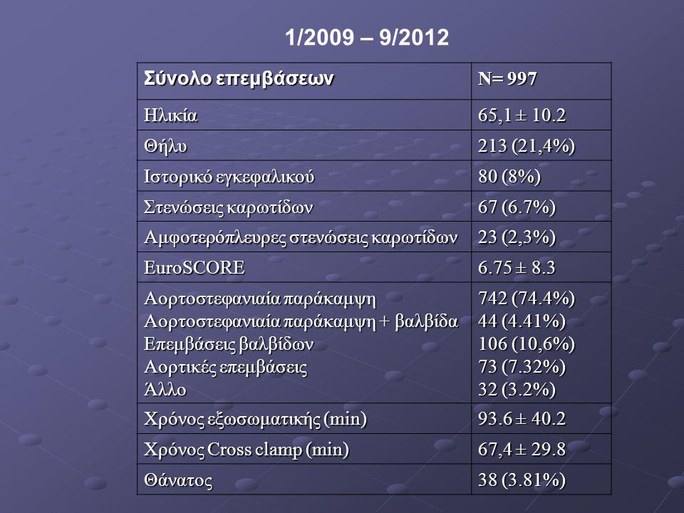 Σύνολο επεμβάσεων N= 997 Ηλικία 65,1 ± 10.2 Θήλυ 213 (21,4%) Ιστορικό εγκεφαλικού 80 (8%) Στενώσεις καρωτίδων 67 (6.7%) Αμφοτερόπλευρες στενώσεις καρω