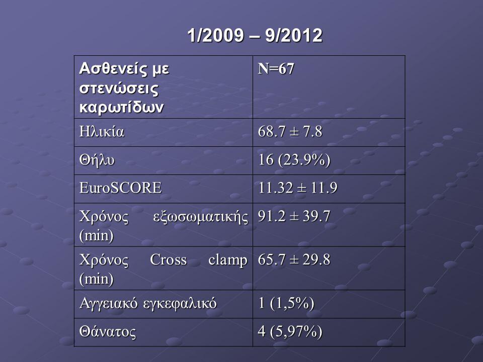 Ασθενείς με στενώσεις καρωτίδων N=67 Ηλικία 68.7 ± 7.8 Θήλυ 16 (23.9%) EuroSCORE 11.32 ± 11.9 Χρόνος εξωσωματικής (min) 91.2 ± 39.7 Χρόνος Cross clamp