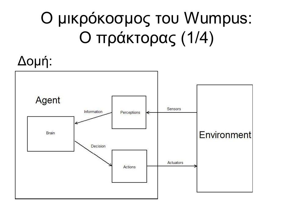 Ο μικρόκοσμος του Wumpus: Ο πράκτορας (1/4) Δομή: