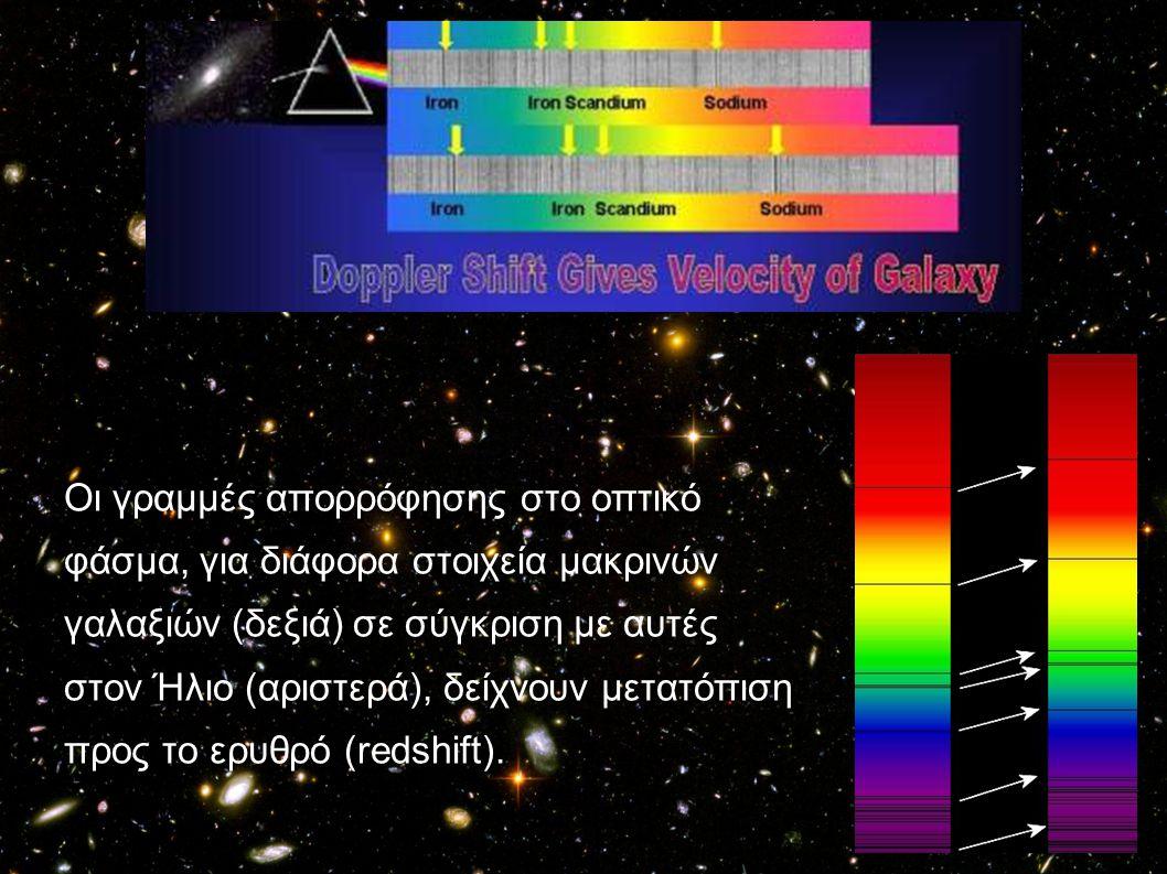 Οι γραμμές απορρόφησης στο οπτικό φάσμα, για διάφορα στοιχεία μακρινών γαλαξιών (δεξιά) σε σύγκριση με αυτές στον Ήλιο (αριστερά), δείχνουν μετατόπιση