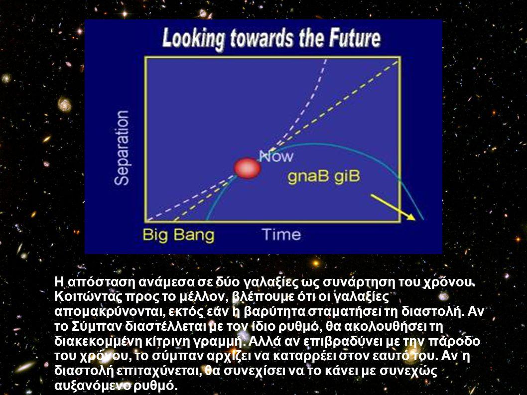 Η απόσταση ανάμεσα σε δύο γαλαξίες ως συνάρτηση του χρόνου. Κοιτώντας προς το μέλλον, βλέπουμε ότι οι γαλαξίες απομακρύνονται, εκτός εάν η βαρύτητα στ