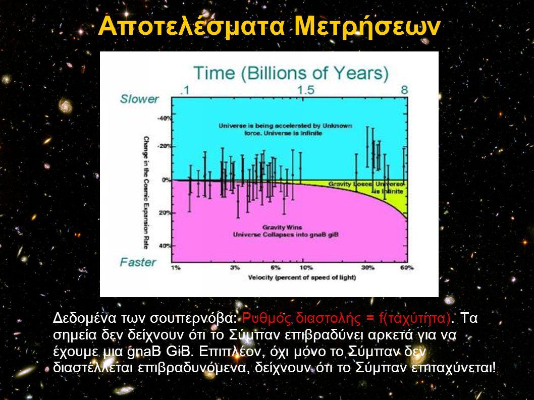 Αποτελέσματα Μετρήσεων Δεδομένα των σουπερνόβα: Ρυθμός διαστολής = f(ταχύτητα). Τα σημεία δεν δείχνουν ότι το Σύμπαν επιβραδύνει αρκετά για να έχουμε
