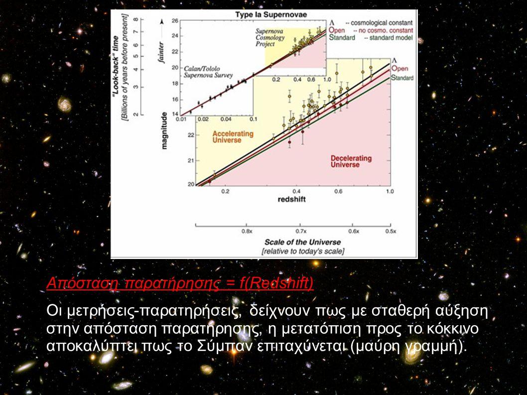 Απόσταση παρατήρησης = f(Redshift) Οι μετρήσεις-παρατηρήσεις, δείχνουν πως με σταθερή αύξηση στην απόσταση παρατήρησης, η μετατόπιση προς το κόκκινο α
