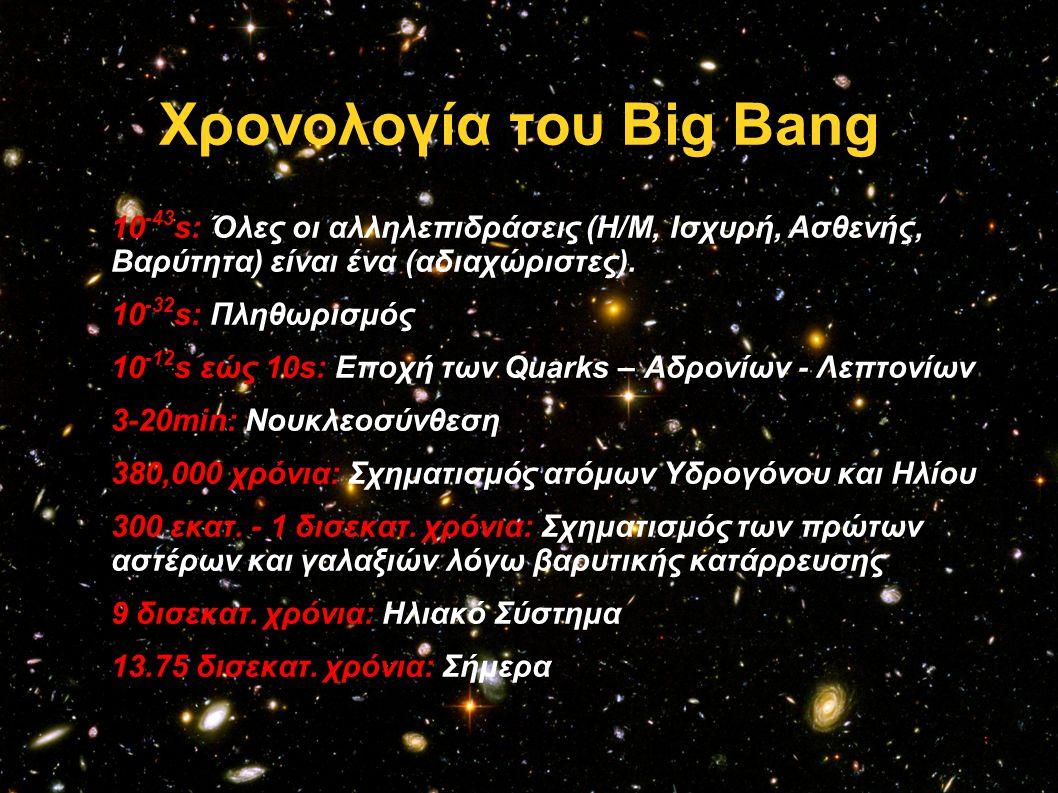 Χρονολογία του Big Bang  10 -43 s: Όλες οι αλληλεπιδράσεις (Η/Μ, Ισχυρή, Ασθενής, Βαρύτητα) είναι ένα (αδιαχώριστες).  10 -32 s: Πληθωρισμός  10 -1