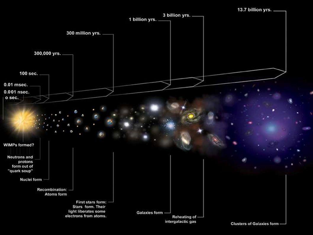 - Type Ia Supernova = Τα καταλληλότερα για παρατήρηση, λόγω της φωτεινότητάς τους.