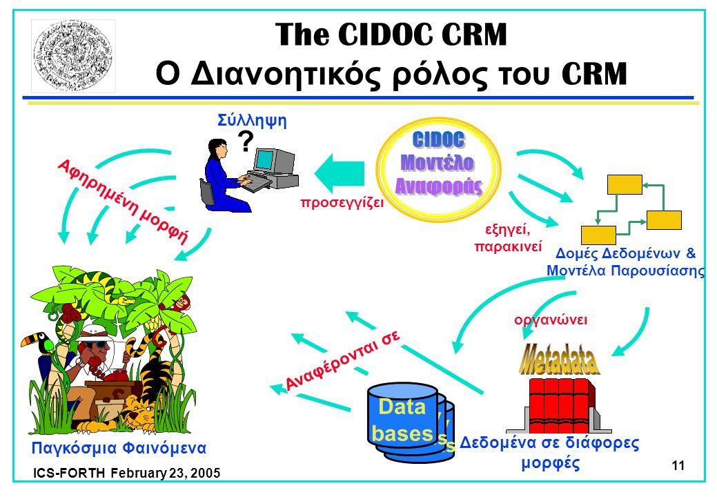 ICS-FORTH February 23, 2005 11 The CIDOC CRM Ο Διανοητικός ρόλος του CRM Legacy systems Legacy systems Data bases Παγκόσμια Φαινόμενα .