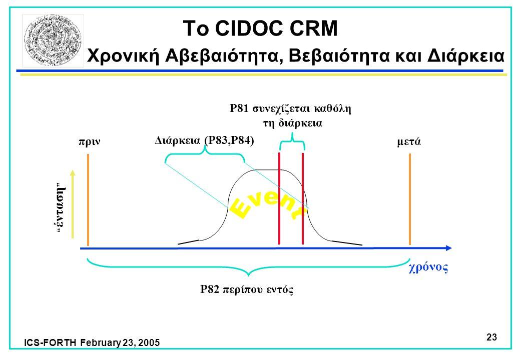 ICS-FORTH February 23, 2005 23 χρόνος πριν P82 περίπου εντός P81 συνεχίζεται καθόλη τη διάρκεια μετά ένταση Το CIDOC CRM Χρονική Αβεβαιότητα, Βεβαιότητα και Διάρκεια Διάρκεια (P83,P84)