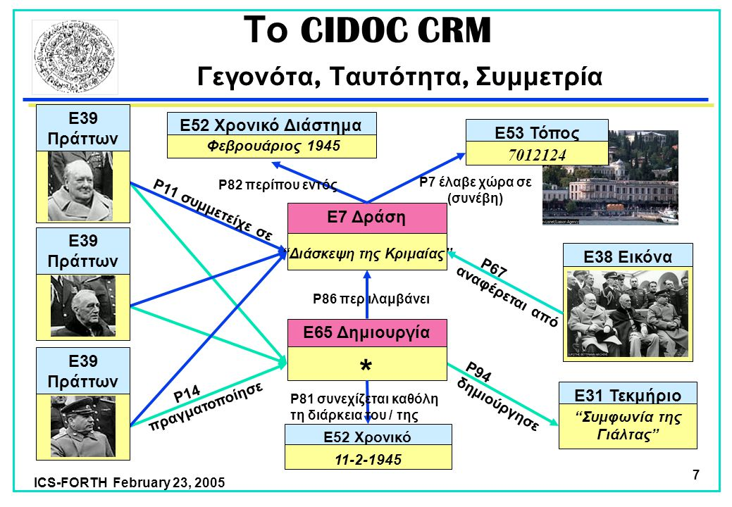 ICS-FORTH February 23, 2005 7 Το CIDOC CRM Γεγονότα, Ταυτότητα, Συμμετρία P14 πραγματοποίησε P11 συμμετείχε σε P94 δημιούργησε E31 Τεκμήριο Συμφωνία της Γιάλτας E7 Δράση Διάσκεψη της Κριμαίας E65 Δημιουργία * E38 Εικόνα P86 περ ιλαμβάνει P67 αναφέρεται από E52 Χρονικό Διάστημα Φεβρουάριος 1945 P81 συνεχίζεται καθόλη τη διάρκεια του / της P82 περίπου εντός E39 Πράττων E53 Τόπος 7012124 E52 Χρονικό Διάστημα 11-2-1945 E39 Πράττων P7 έλαβε χώρα σε (συνέβη)