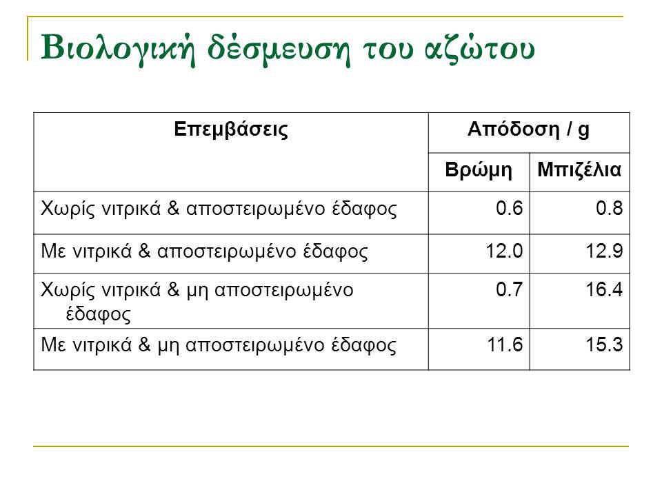 Βιολογική δέσμευση του αζώτου ΕπεμβάσειςΑπόδοση / g ΒρώμηΜπιζέλια Χωρίς νιτρικά & αποστειρωμένο έδαφος0.60.8 Με νιτρικά & αποστειρωμένο έδαφος12.012.9
