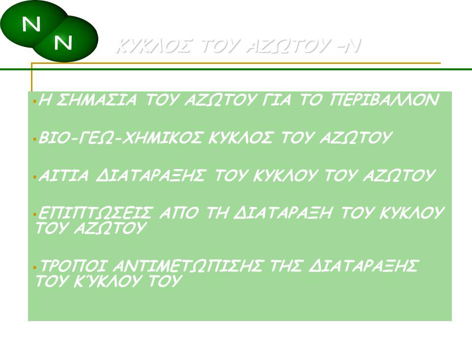 Ιζήματα 10 Gt Νιττικοποίη ση Πρόσληψη από τις ρίζες Βιολογική καθήλωση Νιτροδοποίη ση Αμμωνιακά NH 4 + Αμμωνικοποίηση Νιτρώδη NO 2 - Διαλυμένο στο νερό 6000 Gt Απονιτροποίηση Απορροή Νιτρικά NO 3 - Οργανικό άζωτο του εδάφους 9500 Gt Ατμοσφαιρικ ή καθήλωση εξαέρωση Βιομηχανική καθήλωση Πρωτεΐνη φυτών 3500 Gt Ζωική πρωτεΐνη Ατμοσφαιρικό άζωτο 4 000 000 000 Gt