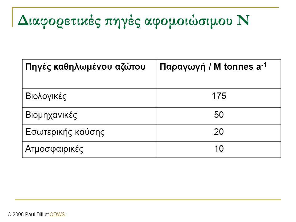 Διαφορετικές πηγές αφομοιώσιμου Ν Πηγές καθηλωμένου αζώτουΠαραγωγή / M tonnes a -1 Βιολογικές175 Βιομηχανικές50 Εσωτερικής καύσης20 Ατμοσφαιρικές10 ©