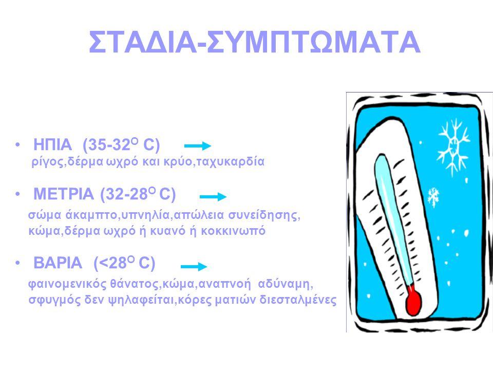 ΣΤΑΔΙΑ-ΣΥΜΠΤΩΜΑΤΑ ΗΠΙΑ (35-32 Ο C) ρίγος,δέρμα ωχρό και κρύο,ταχυκαρδία ΜΕΤΡΙΑ (32-28 Ο C) σώμα άκαμπτο,υπνηλία,απώλεια συνείδησης, κώμα,δέρμα ωχρό ή κυανό ή κοκκινωπό ΒΑΡΙΑ (<28 Ο C) φαινομενικός θάνατος,κώμα,αναπνοή αδύναμη, σφυγμός δεν ψηλαφείται,κόρες ματιών διεσταλμένες
