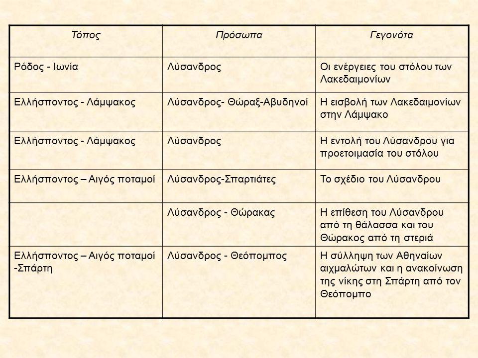 ΤόποςΠρόσωπαΓεγονότα Ρόδος - ΙωνίαΛύσανδροςΟι ενέργειες του στόλου των Λακεδαιμονίων Ελλήσποντος - ΛάμψακοςΛύσανδρος- Θώραξ-ΑβυδηνοίΗ εισβολή των Λακεδαιμονίων στην Λάμψακο Ελλήσποντος - ΛάμψακοςΛύσανδροςΗ εντολή του Λύσανδρου για προετοιμασία του στόλου Ελλήσποντος – Αιγός ποταμοίΛύσανδρος-ΣπαρτιάτεςΤο σχέδιο του Λύσανδρου Λύσανδρος - ΘώρακαςΗ επίθεση του Λύσανδρου από τη θάλασσα και του Θώρακος από τη στεριά Ελλήσποντος – Αιγός ποταμοί -Σπάρτη Λύσανδρος - ΘεόπομποςΗ σύλληψη των Αθηναίων αιχμαλώτων και η ανακοίνωση της νίκης στη Σπάρτη από τον Θεόπομπο