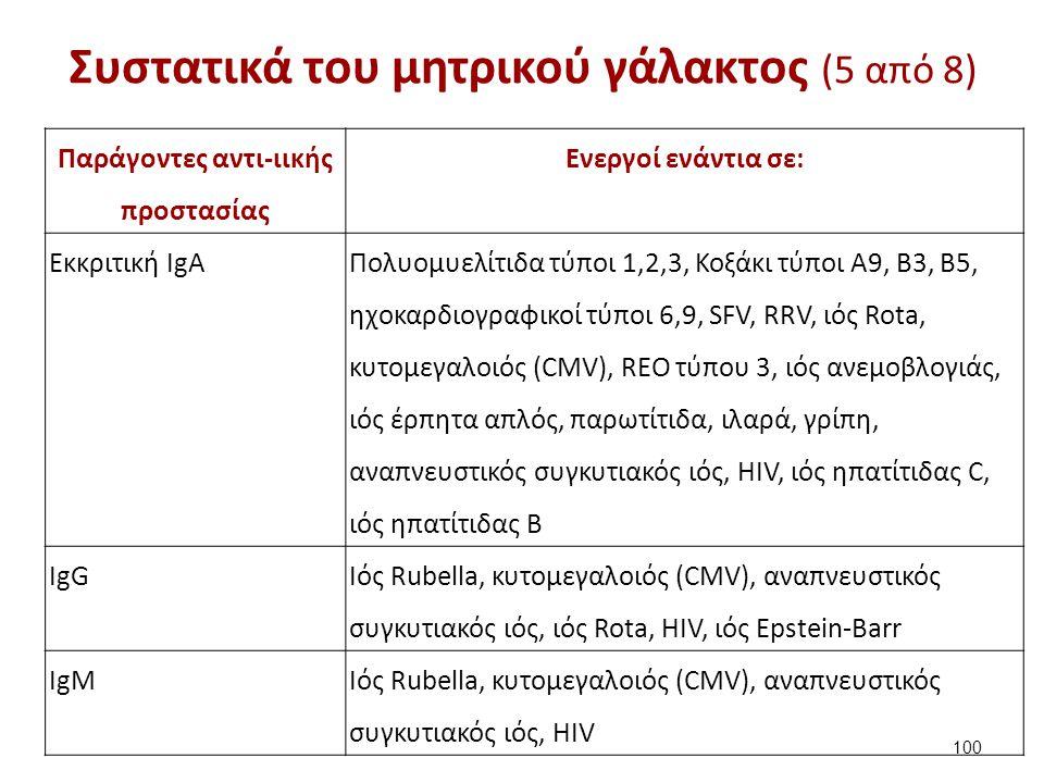 Συστατικά του μητρικού γάλακτος (5 από 8) Παράγοντες αντι-ιικής προστασίας Ενεργοί ενάντια σε: Εκκριτική IgA Πολυομυελίτιδα τύποι 1,2,3, Κοξάκι τύποι