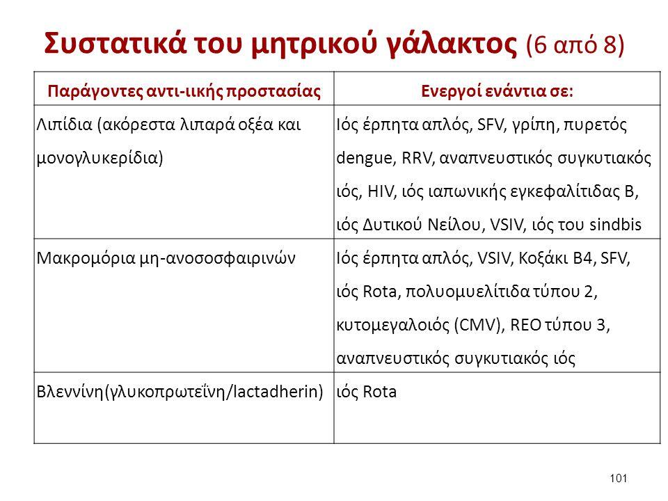 Συστατικά του μητρικού γάλακτος (6 από 8) Παράγοντες αντι-ιικής προστασίαςΕνεργοί ενάντια σε: Λιπίδια (ακόρεστα λιπαρά οξέα και μονογλυκερίδια) Ιός έρ