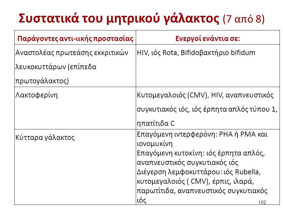 Συστατικά του μητρικού γάλακτος (7 από 8) Παράγοντες αντι-ιικής προστασίαςΕνεργοί ενάντια σε: Αναστολέας πρωτεάσης εκκριτικών λευκοκυττάρων (επίπεδα π